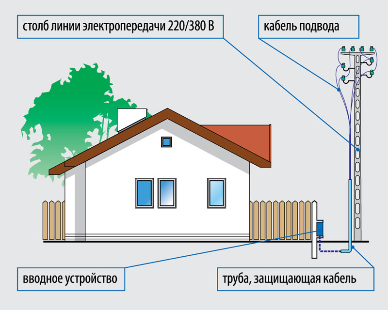 Подключение электричества к частному дому цена